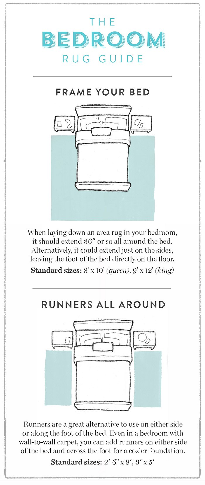 A Room-by-Room Guide to Rug Sizes