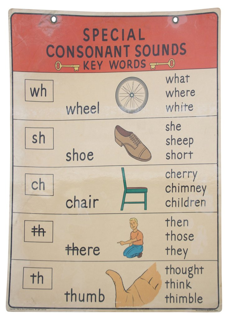 Special Consonant Sounds Poster