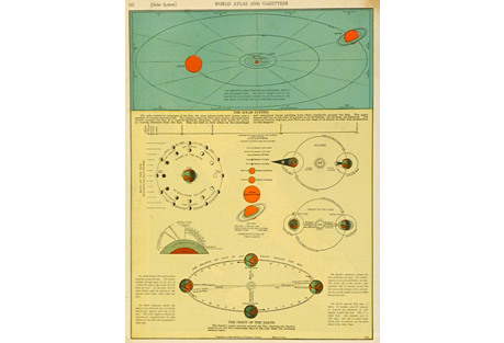 Solar System Map, 1937