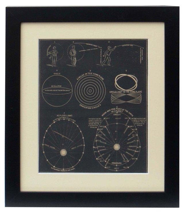 19th-C. Solar   Print