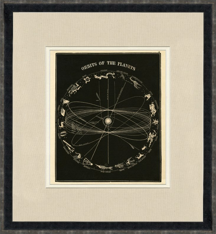 Orbits of the Planets Diagram, 1855