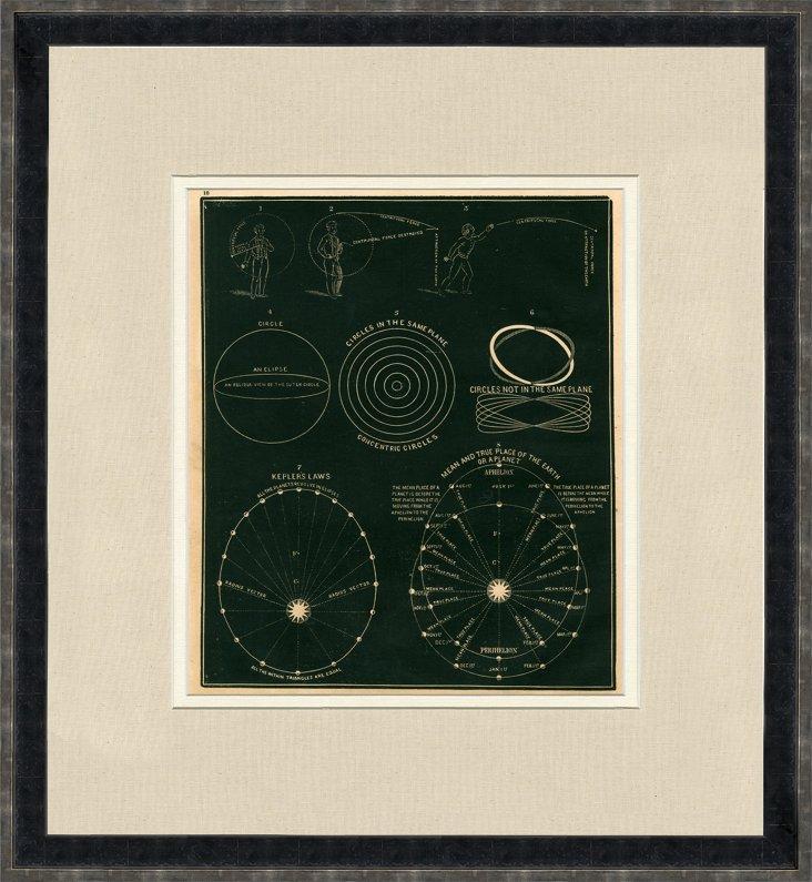 Astronomical Diagrams, 1855
