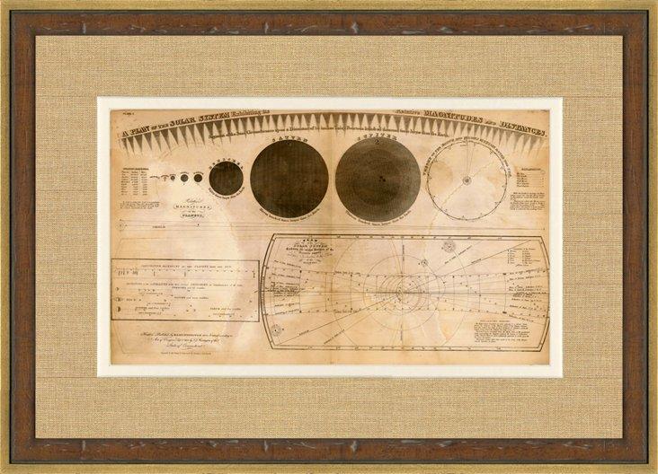 Solar System Diagram, 1835